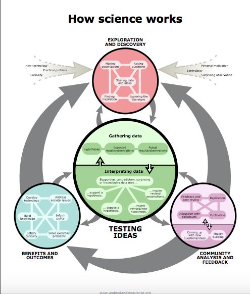 How Science Works Flowchart