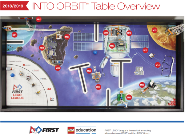 Into Orbit Table Overview.PNG